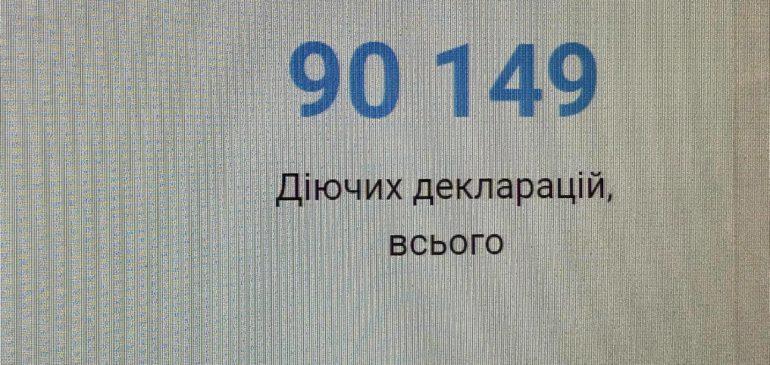 Більш ніж 90 000 пацієнтів обрали наш заклад та уклали декларацію з лікарем.